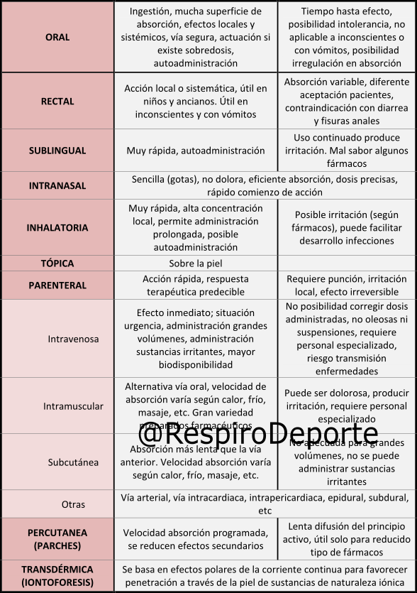 Vías administración fármacos – Respiro Deporte